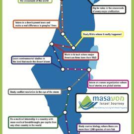 MASA Israel Journey Ad Campaign
